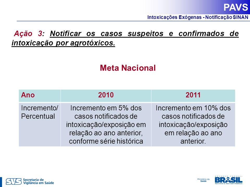 PAVS Ação 3: Notificar os casos suspeitos e confirmados de intoxicação por agrotóxicos. Meta Nacional.