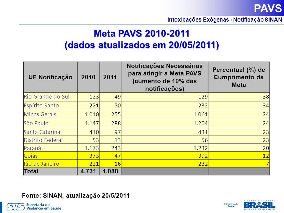 PAVS Meta PAVS 2010-2011 (dados atualizados em 20/05/2011)