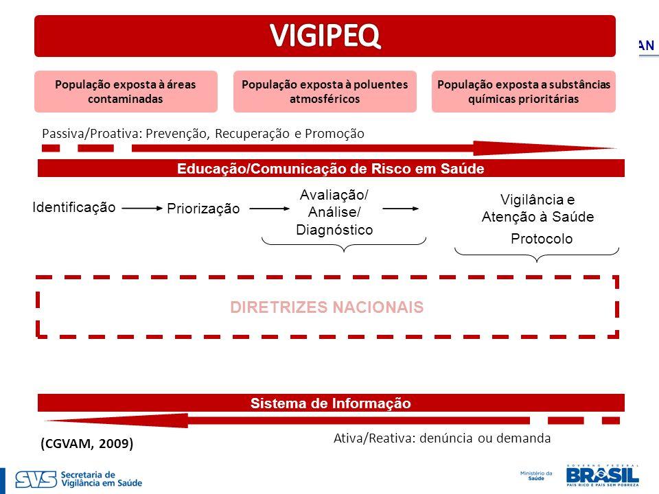 VIGIPEQ DIRETRIZES NACIONAIS