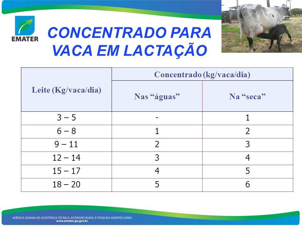 CONCENTRADO PARA VACA EM LACTAÇÃO Concentrado (kg/vaca/dia)