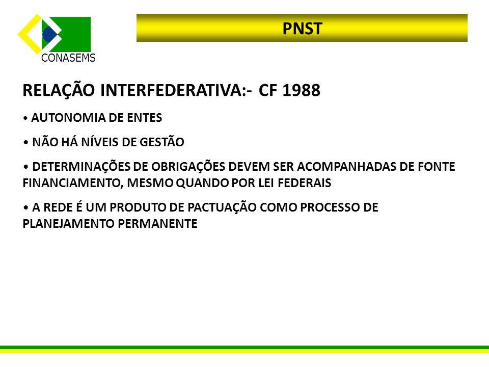 RELAÇÃO INTERFEDERATIVA:- CF 1988