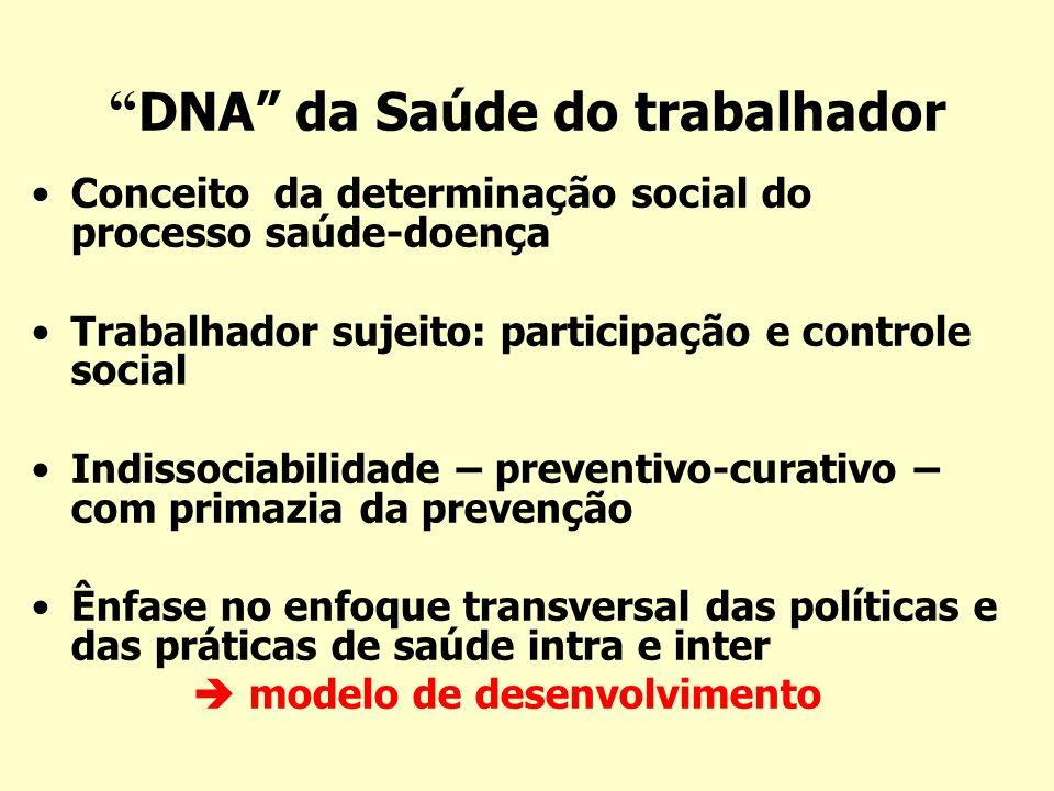 DNA da Saúde do trabalhador