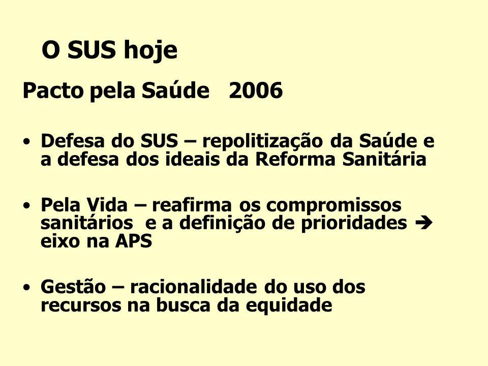 O SUS hoje Pacto pela Saúde 2006