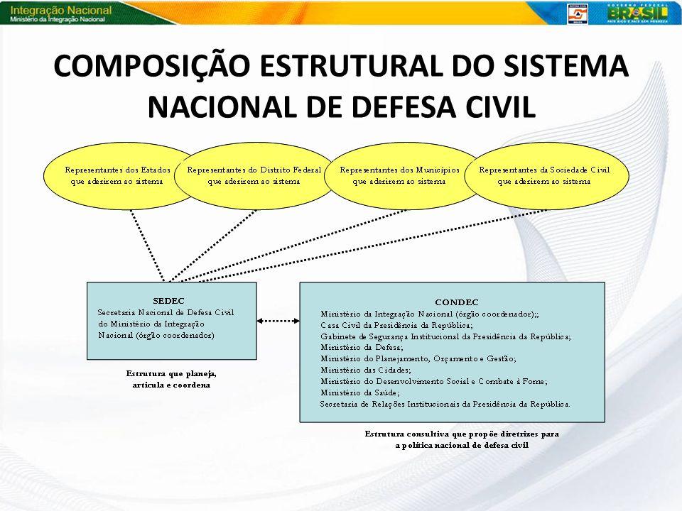 COMPOSIÇÃO ESTRUTURAL DO SISTEMA NACIONAL DE DEFESA CIVIL