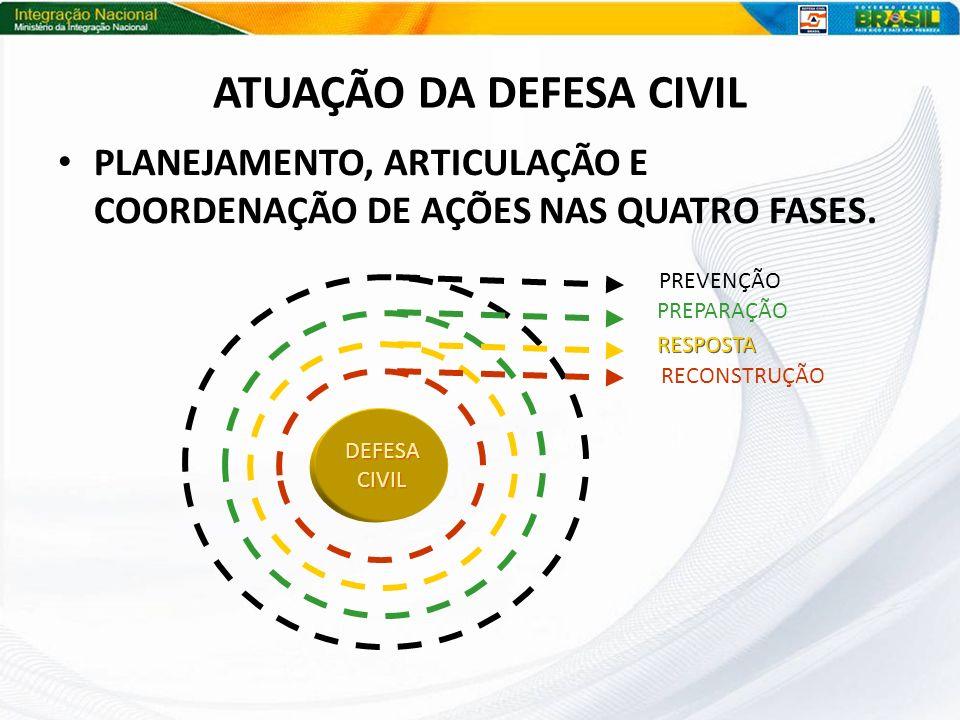 ATUAÇÃO DA DEFESA CIVIL