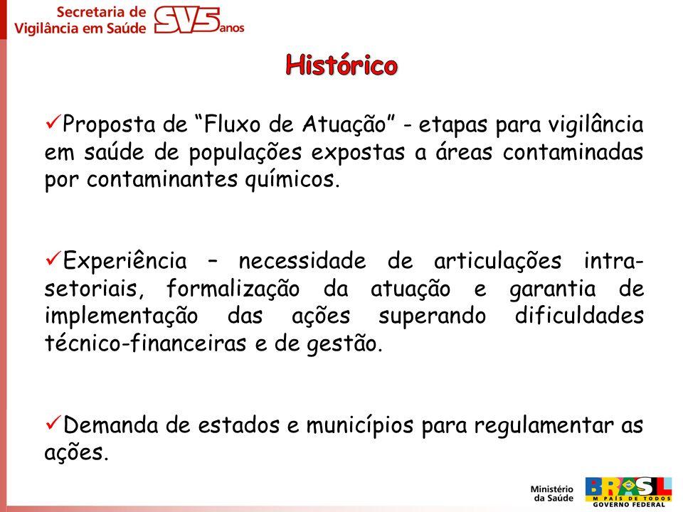 Histórico Proposta de Fluxo de Atuação - etapas para vigilância em saúde de populações expostas a áreas contaminadas por contaminantes químicos.