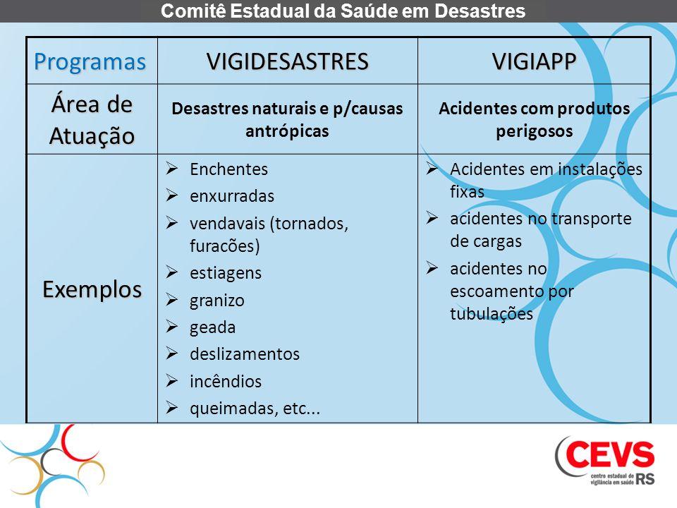 Programas VIGIDESASTRES VIGIAPP Área de Atuação Exemplos