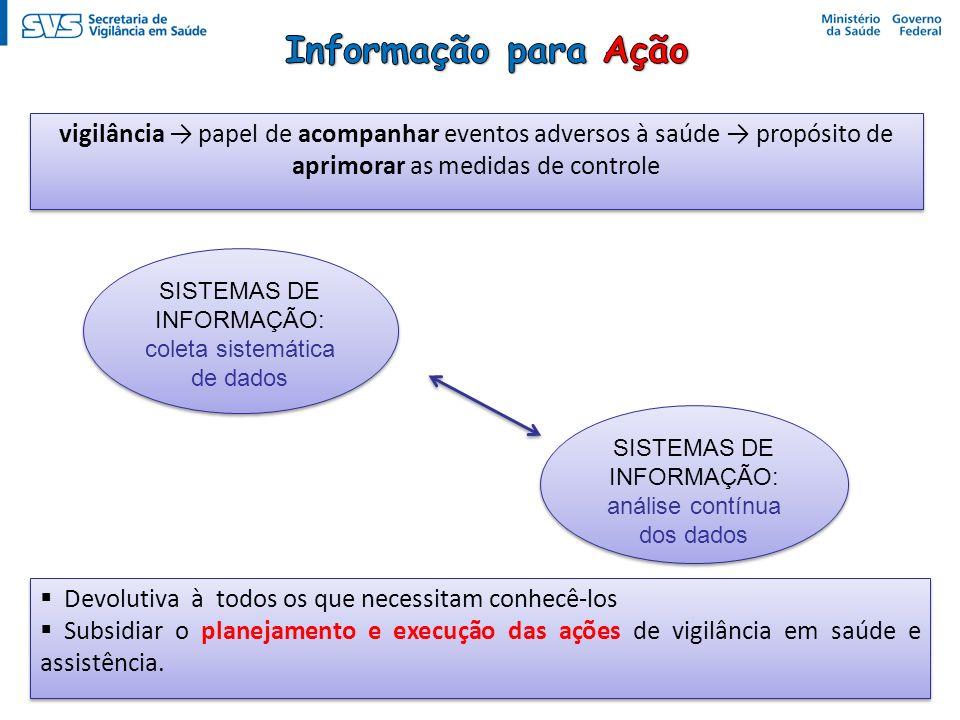 Informação para Ação vigilância → papel de acompanhar eventos adversos à saúde → propósito de aprimorar as medidas de controle.