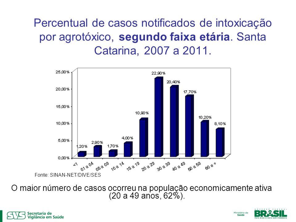 Percentual de casos notificados de intoxicação por agrotóxico, segundo faixa etária. Santa Catarina, 2007 a 2011.