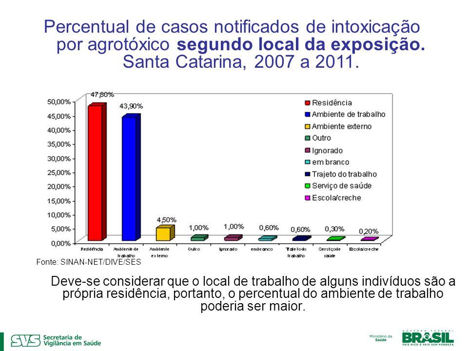 Percentual de casos notificados de intoxicação por agrotóxico segundo local da exposição. Santa Catarina, 2007 a 2011.