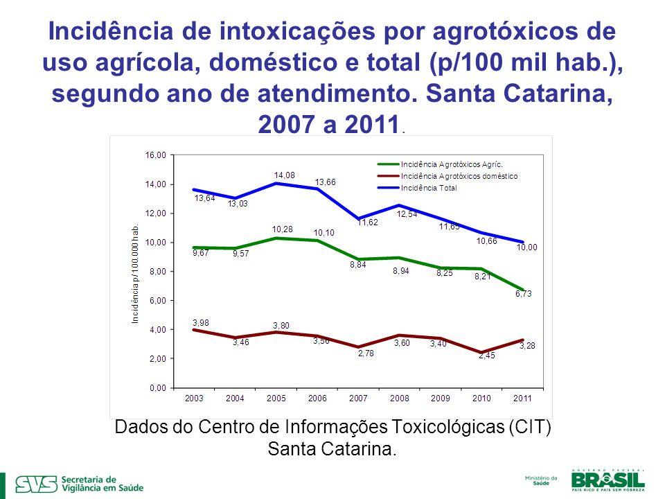 Dados do Centro de Informações Toxicológicas (CIT) Santa Catarina.
