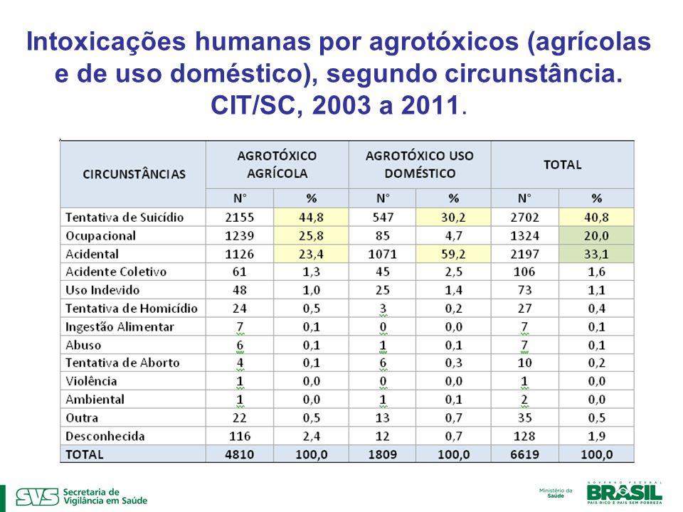 Intoxicações humanas por agrotóxicos (agrícolas e de uso doméstico), segundo circunstância.