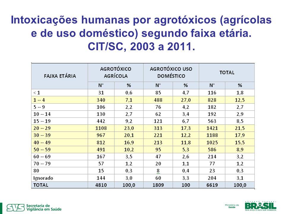 Intoxicações humanas por agrotóxicos (agrícolas e de uso doméstico) segundo faixa etária.