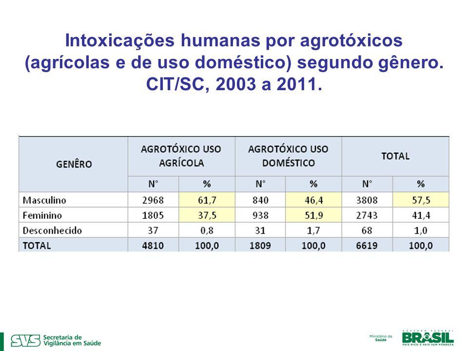 Intoxicações humanas por agrotóxicos (agrícolas e de uso doméstico) segundo gênero.