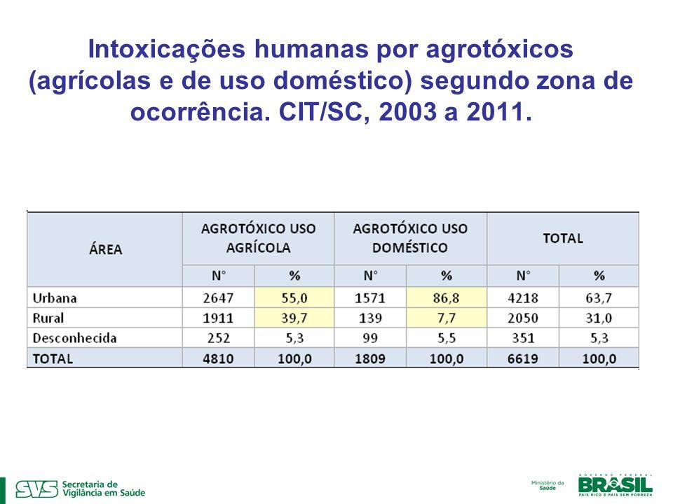 Intoxicações humanas por agrotóxicos (agrícolas e de uso doméstico) segundo zona de ocorrência.