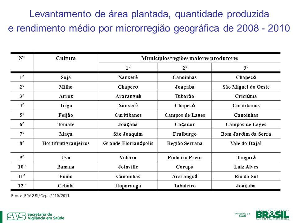 Municípios/regiões maiores produtores Hortifrutigranjeiros