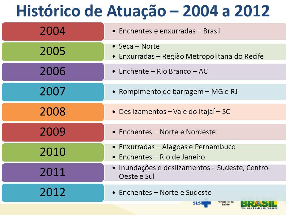Histórico de Atuação – 2004 a 2012