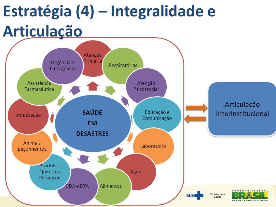 Estratégia (4) – Integralidade e Articulação