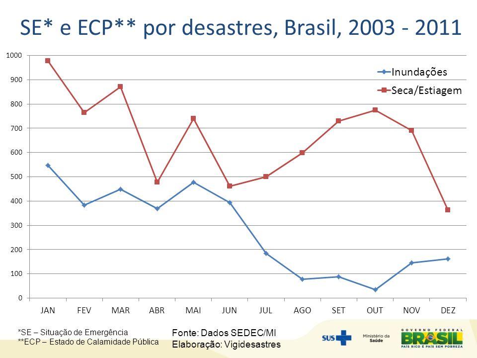 SE* e ECP** por desastres, Brasil, 2003 - 2011