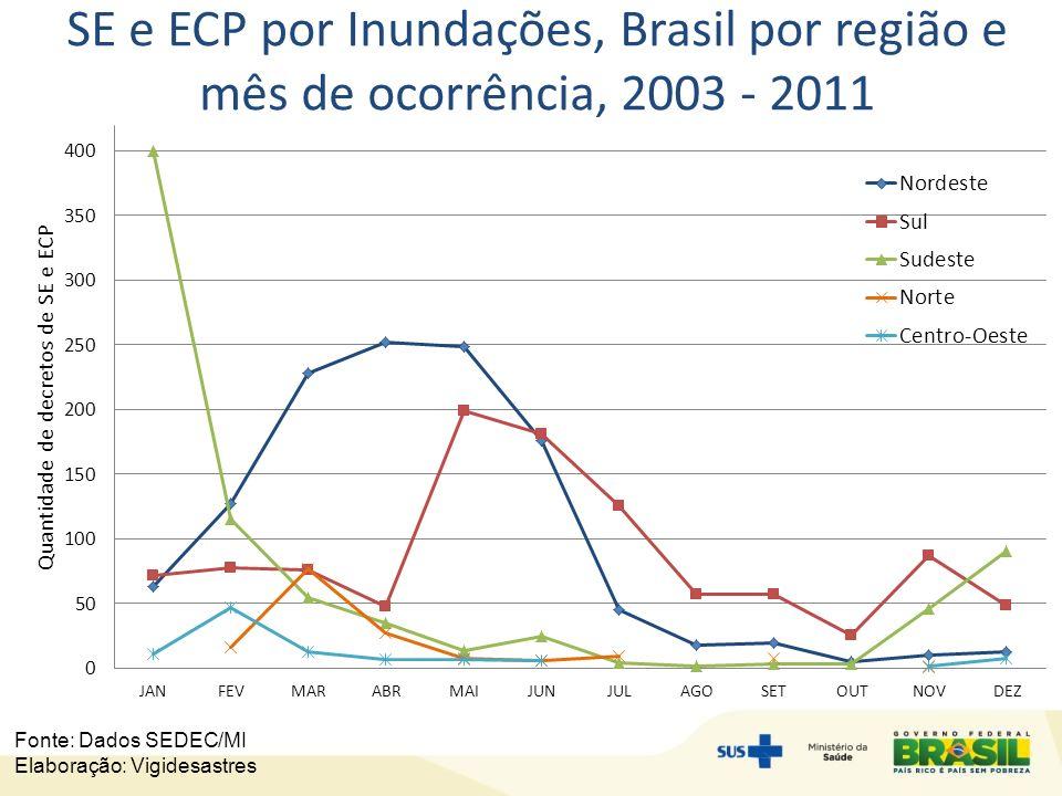 SE e ECP por Inundações, Brasil por região e mês de ocorrência, 2003 - 2011