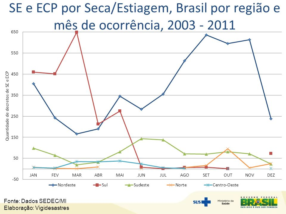 SE e ECP por Seca/Estiagem, Brasil por região e mês de ocorrência, 2003 - 2011