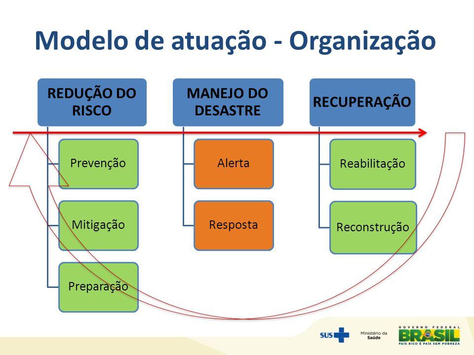 Modelo de atuação - Organização
