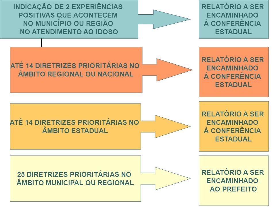 INDICAÇÃO DE 2 EXPERIÊNCIAS POSITIVAS QUE ACONTECEM