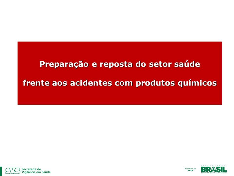 Preparação e reposta do setor saúde