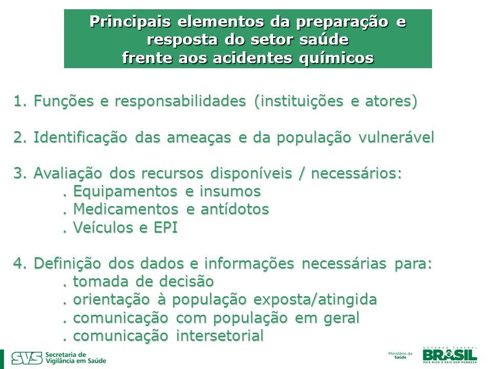 Principais elementos da preparação e resposta do setor saúde