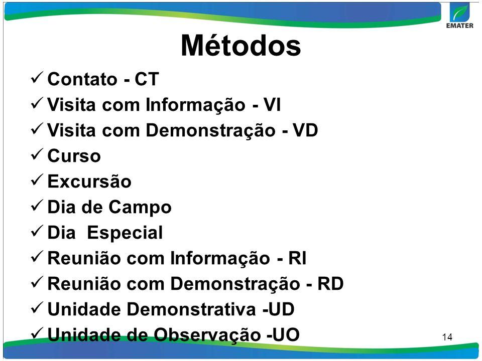 Métodos Contato - CT Visita com Informação - VI