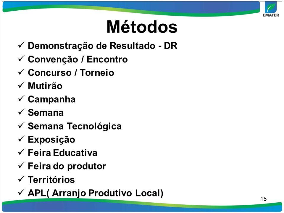 Métodos Demonstração de Resultado - DR Convenção / Encontro