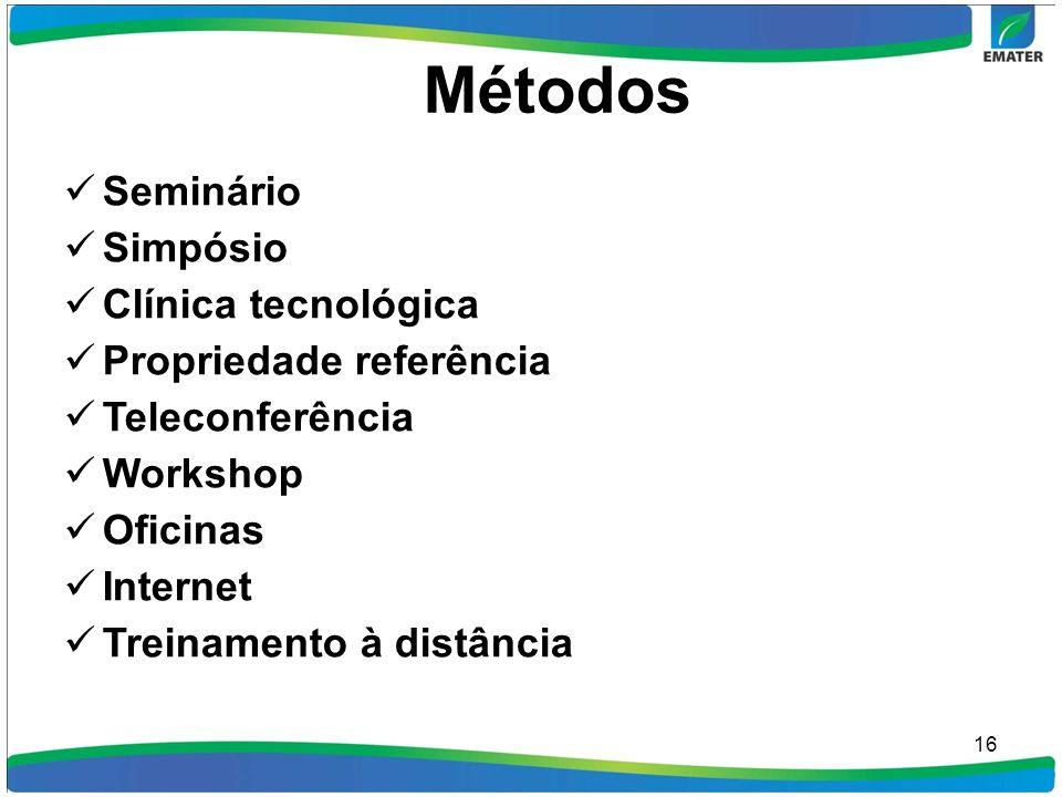 Métodos Seminário Simpósio Clínica tecnológica Propriedade referência