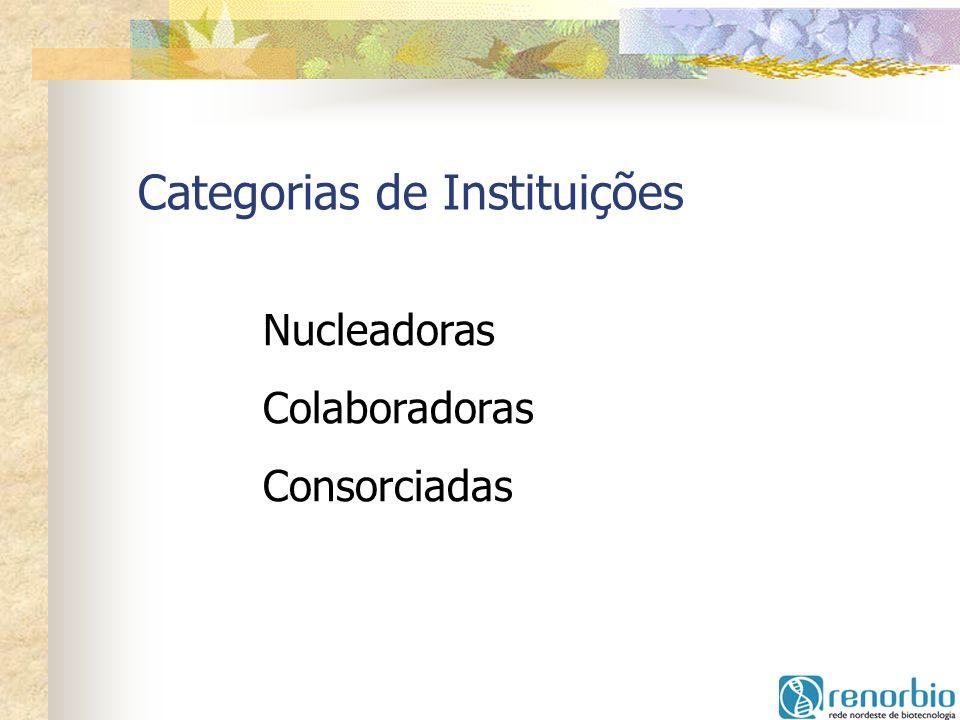 Categorias de Instituições
