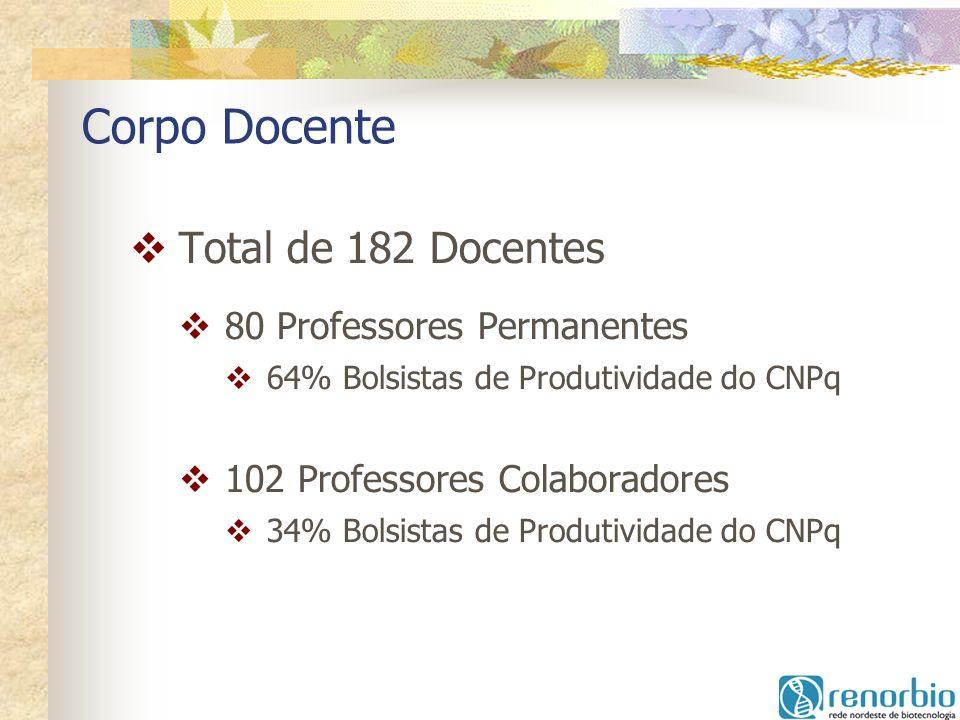 Corpo Docente Total de 182 Docentes 80 Professores Permanentes