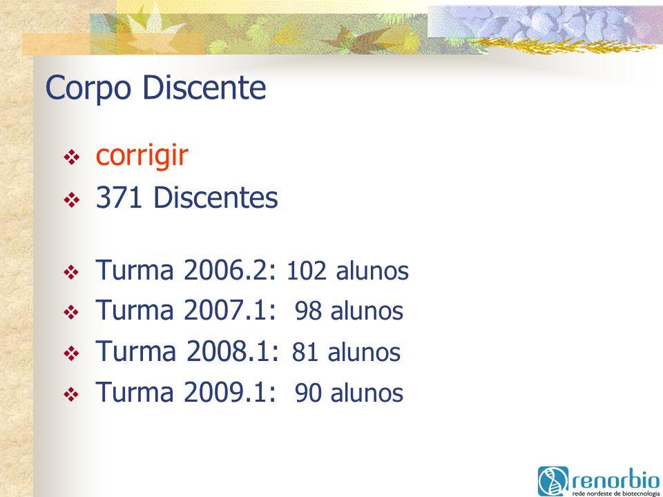 Corpo Discente corrigir 371 Discentes Turma 2008.1: 81 alunos