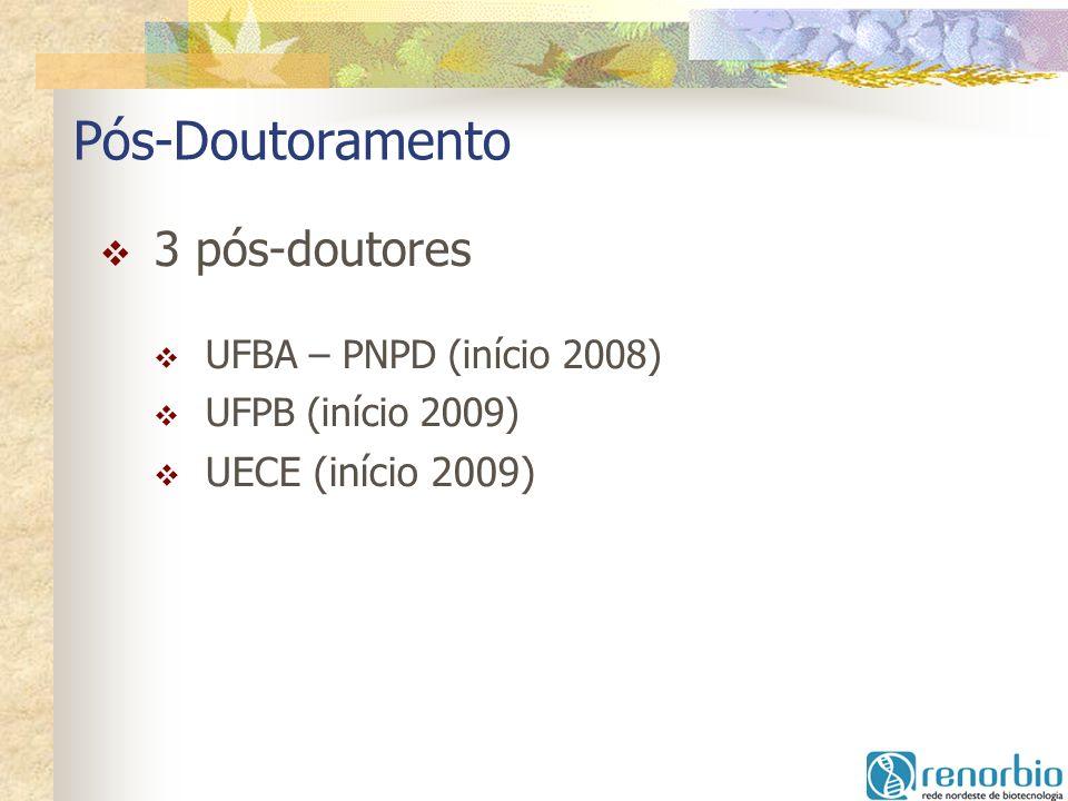 Pós-Doutoramento 3 pós-doutores UECE (início 2009)