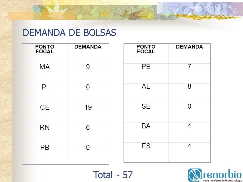 DEMANDA DE BOLSAS Total - 57 MA 9 PI CE 19 RN 6 PB PE 7 AL 8 SE BA 4