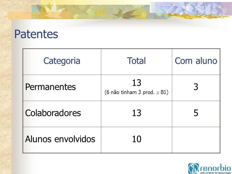 Patentes Categoria Total Com aluno Permanentes 13 3 Colaboradores 5