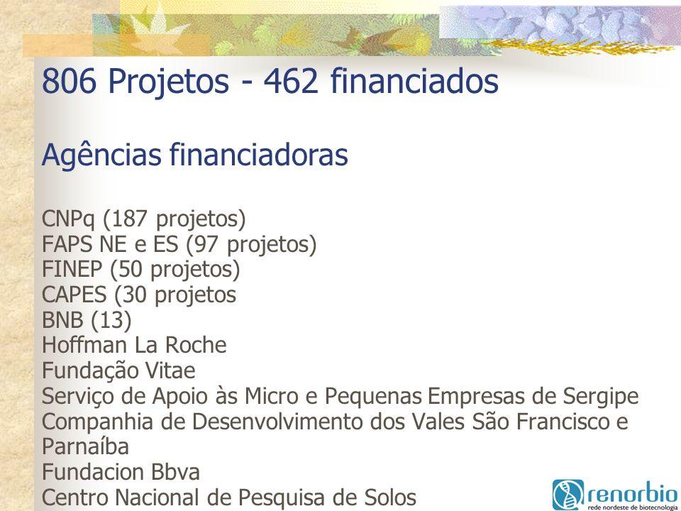 806 Projetos - 462 financiados Agências financiadoras CNPq (187 projetos) FAPS NE e ES (97 projetos) FINEP (50 projetos) CAPES (30 projetos BNB (13) Hoffman La Roche Fundação Vitae Serviço de Apoio às Micro e Pequenas Empresas de Sergipe Companhia de Desenvolvimento dos Vales São Francisco e Parnaíba Fundacion Bbva Centro Nacional de Pesquisa de Solos