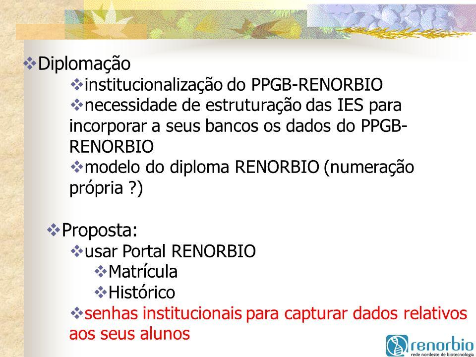 Diplomação Proposta: institucionalização do PPGB-RENORBIO