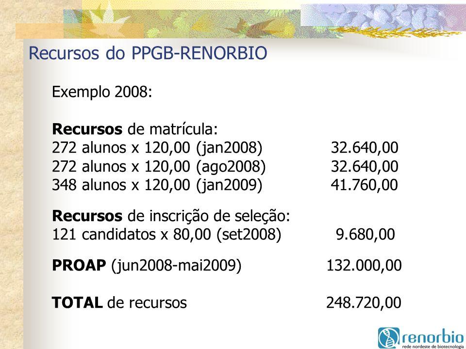 Recursos do PPGB-RENORBIO