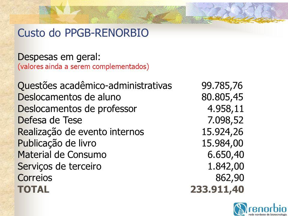 Custo do PPGB-RENORBIO