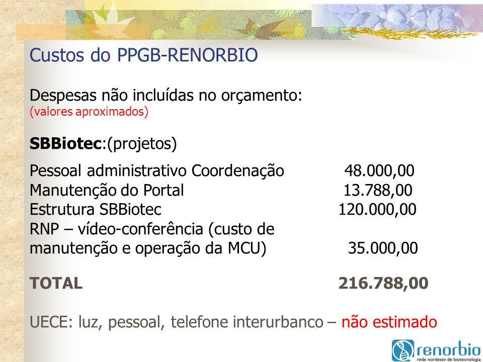 Custos do PPGB-RENORBIO