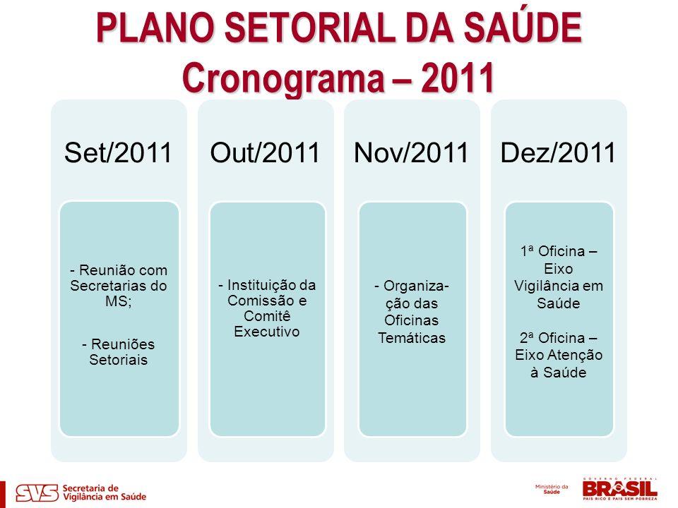 PLANO SETORIAL DA SAÚDE Cronograma – 2011