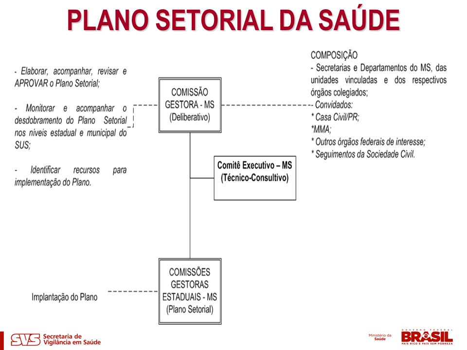 PLANO SETORIAL DA SAÚDE