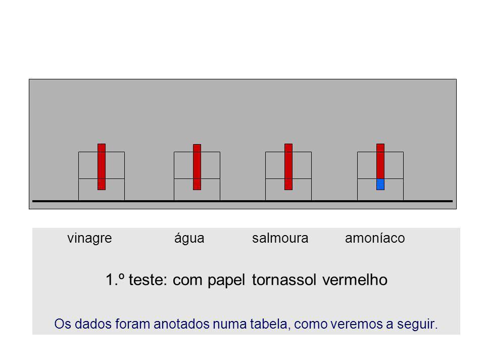1.º teste: com papel tornassol vermelho