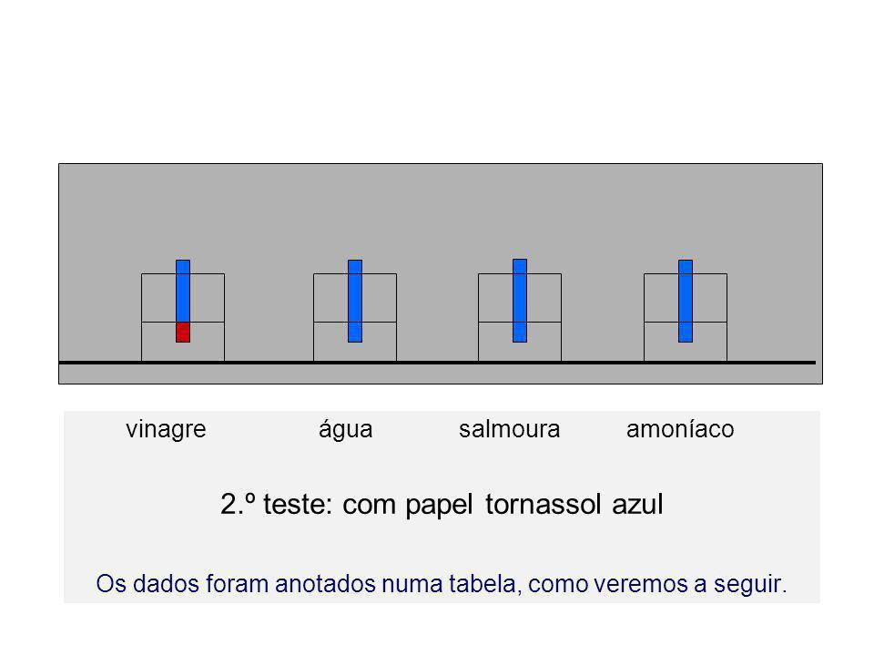 2.º teste: com papel tornassol azul