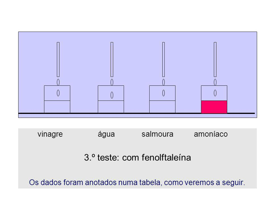 3.º teste: com fenolftaleína