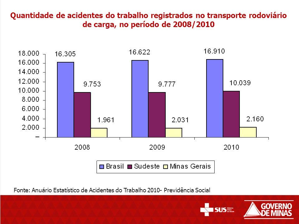 Quantidade de acidentes do trabalho registrados no transporte rodoviário de carga, no período de 2008/2010