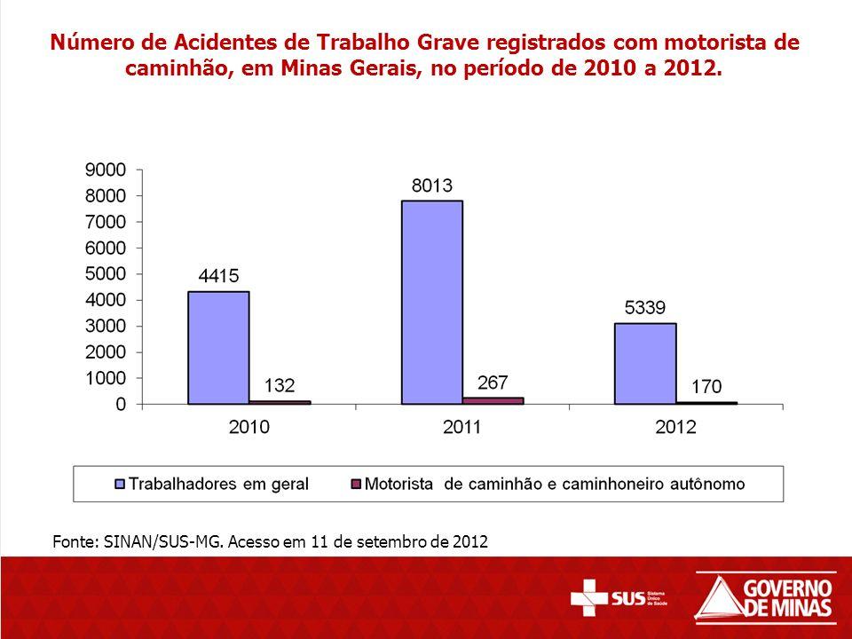 Número de Acidentes de Trabalho Grave registrados com motorista de caminhão, em Minas Gerais, no período de 2010 a 2012.